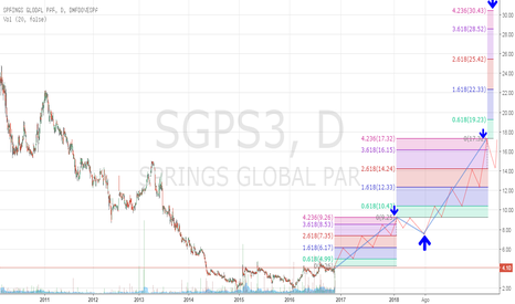 SGPS3: SGPS3
