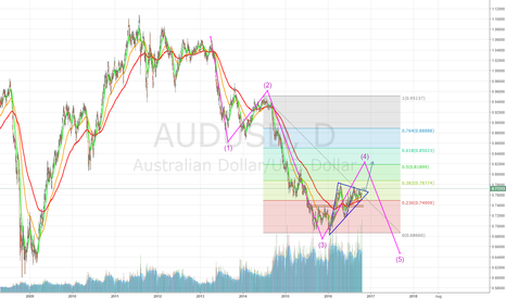 AUDUSD: AUD  4th wave before final push.