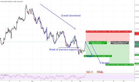 NZDUSD: NZDUSD Trend Continuation Trade 60