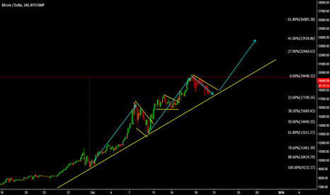 BTCUSD: BTCUSD Watch for another correction