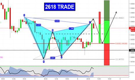 EURAUD: 2618 & Gartley su EURAUD