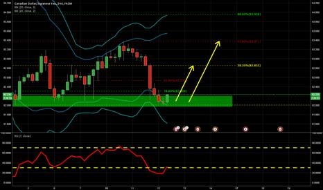 CADJPY: CADJPY 240H Chart Long Trade