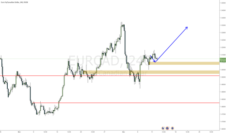 EURCAD: EURCAD getting ready for a long