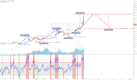 BTCCNY: Another 40% drop from the blowoff top: Wave Hello to BTC Price