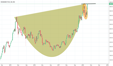 HEXAWARE: CUP AND HANDLE??????