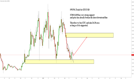 ETCUSD: swing trade for etc (buy set up)