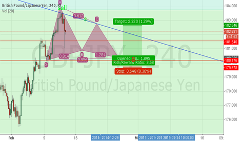 GBPJPY: GBPJPY240H,I think it will