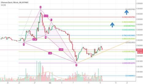 ETCBTC: ETC/BTC Butterfly pattern, trend change coonfirmed.