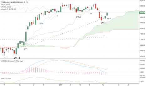 FTMIB: FTSE Mib - weekly view