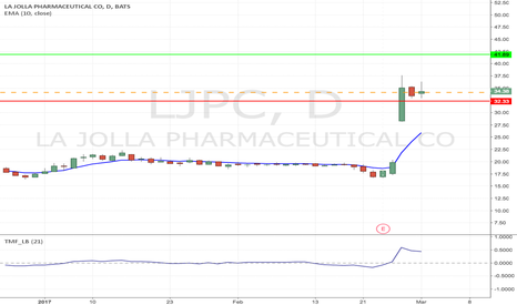 LJPC: LJPC - Speculative Flag play from $34.13 to $41.89