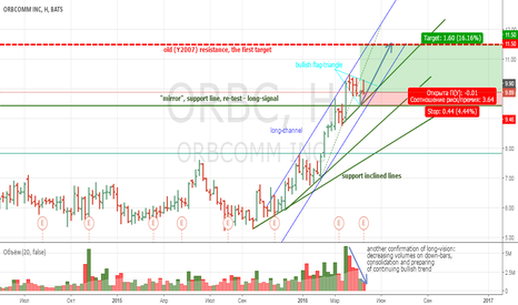 ORBC: investing in ORBCOMM Inc (ORBC) for 1-2 months