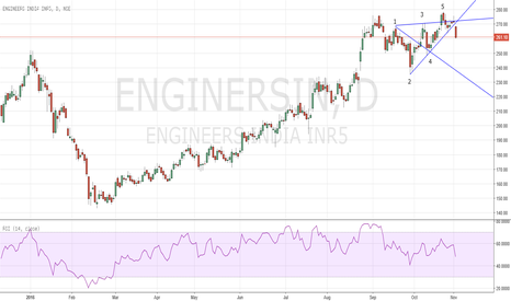 ENGINERSIN: Wolfe Wave Short -  Engineers India