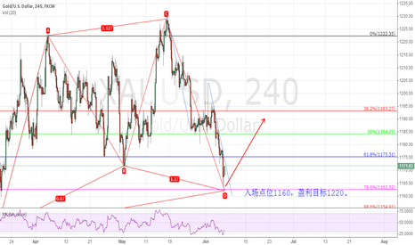 XAUUSD: gold can be buyed?