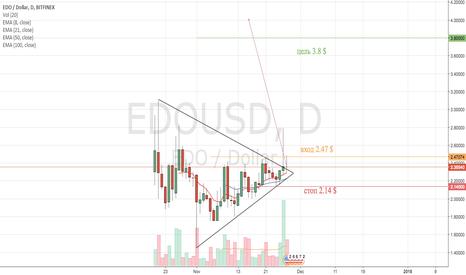 EDOUSD: EDO/USD