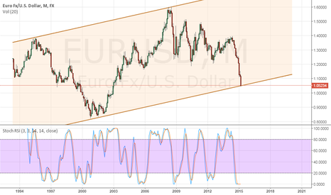 EURUSD: EURUSD at the bottom of the channel