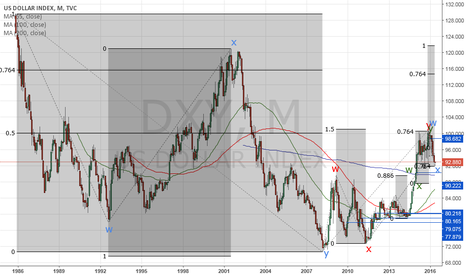 DXY: USD long, especially against JPY, CHF, GBP and EUR