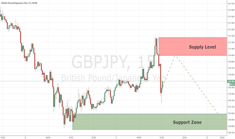 GBPJPY: Continuation opportunity GBPJPY 7/12/2017