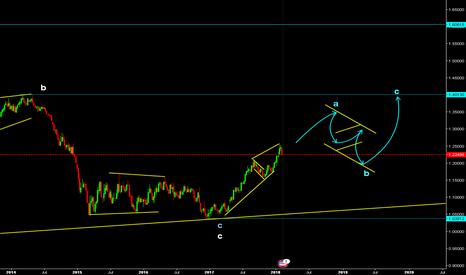 EURUSD: Euro / U.S. Dollar