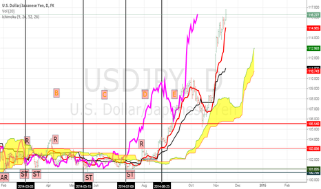 USDJPY: HOW FAR CAN IT GO ?