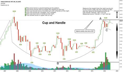 VDSI: The Cup and Handle setup