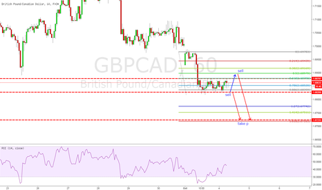 GBPCAD: any way is a sell
