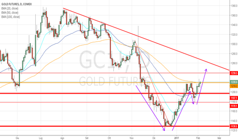 GC1!: Oro vira al rialzo: Cup and Handle long tra 1220/1230$