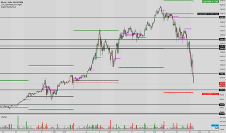 BTCUSD: Bitcoin Key Levels and 2x Weekly Average True Range Volatity