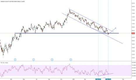 XLE: Long XLE .... positive RSI divergence