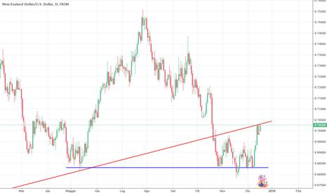 NZDUSD: NZD/USD al ritest della trend line dinamica