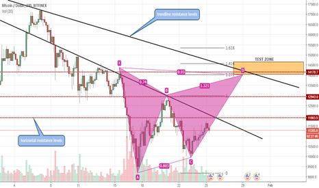BTCUSD: BTC/USD - Obstacles Ahead