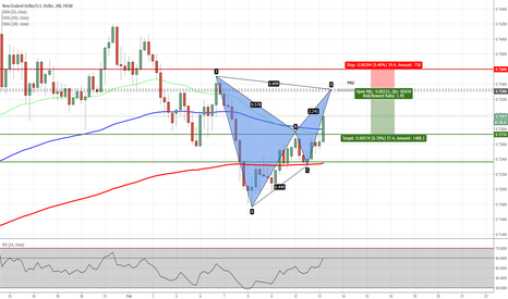 NZDUSD: NZDUSD - Potential Bat Pattern on H4 Chart