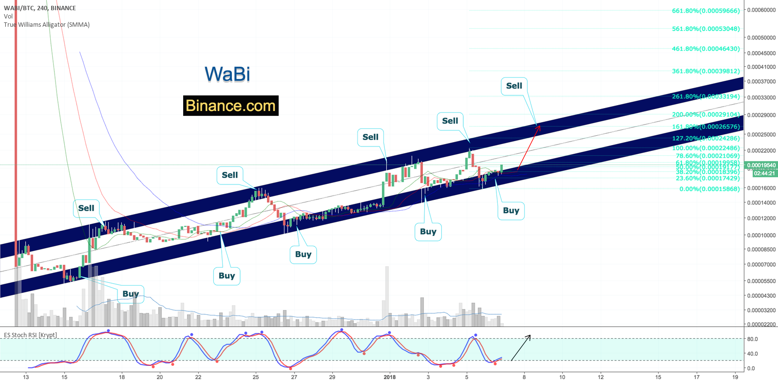 WaBi [WABIBTC] Ascending Channel