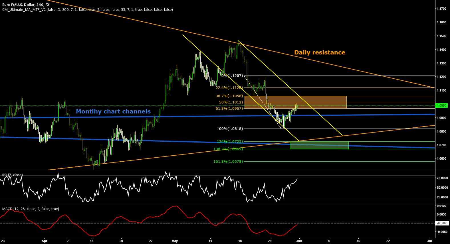 EURUSD Technical Bearish Outlook