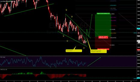 EURNZD: buy on the break of ending diagonal