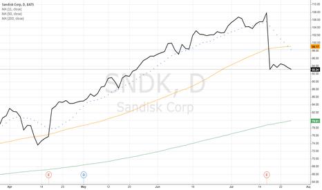 SNDK: Sandisk Corp (SNDK)
