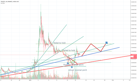 TRXBTC: TRXBTC Update: Possible re-entry point at 670 SAT | Daytrade