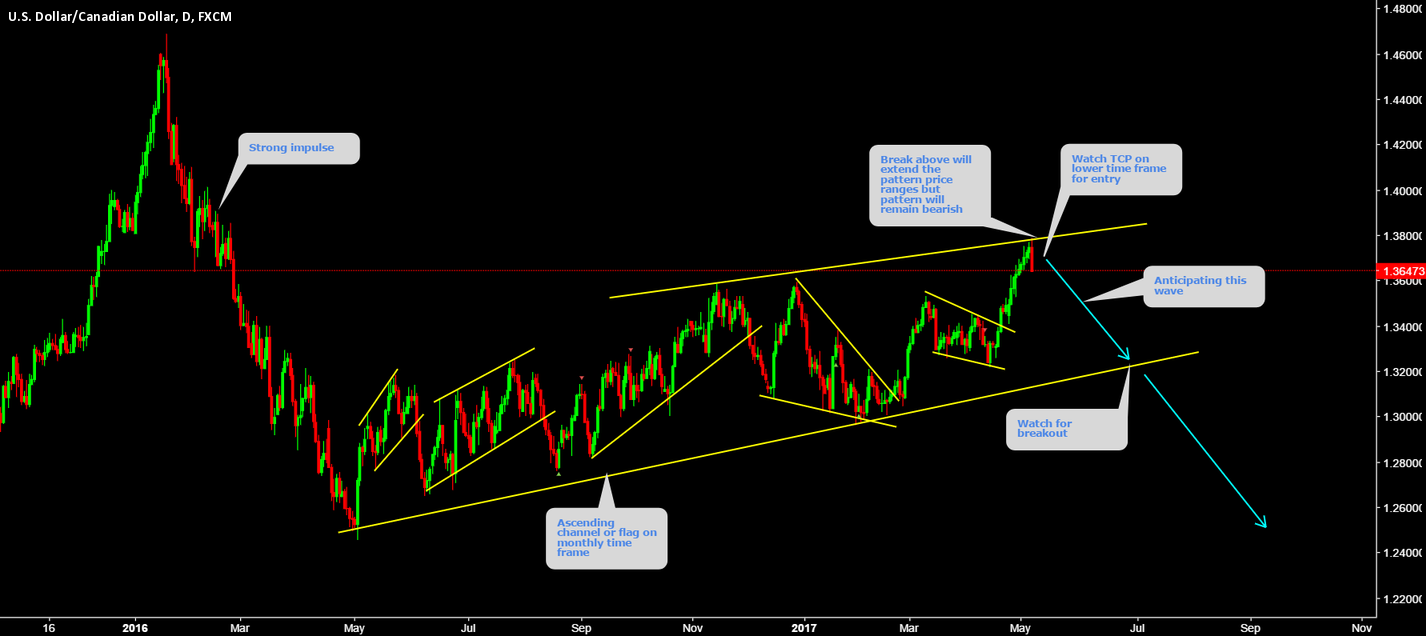 """XAUUSD Watch top for short "" by trader Wave-Trader ..."
