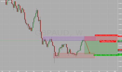 GBPAUD: GBPAUD Consolidation at Structure