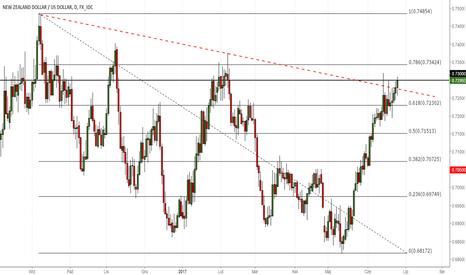 NZDUSD: NZD/USD w ciekawym punkcie technicznym – co dalej?