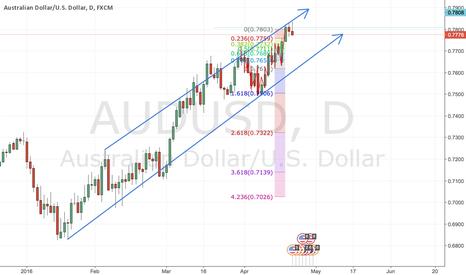 AUDUSD: Aus dollar down on its way