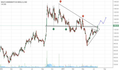 MCX: MCX- Breakout with Volume- Buy