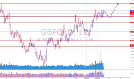 GBPCAD: GBP/CAD (15/2/18) *BULLs are winning