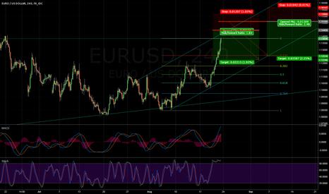 EURUSD: EUR Pullback 240