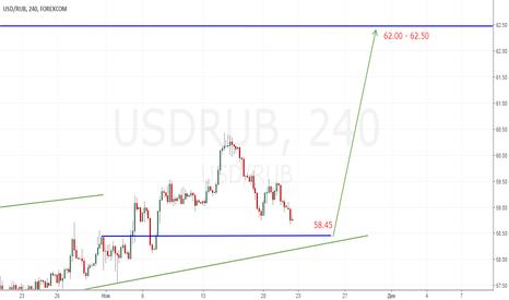 USDRUB: Коррекция почти сделана