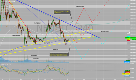 NEOBTC: NEO coin sideways with possible SHORT before Breakout LONG