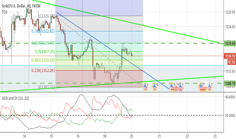 XAUUSD: 61.8 Waiting for more confirmation