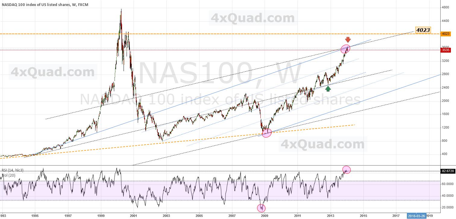 Update - At Upper Channel Convergence ...   #NAS100 #NASDAQ