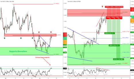 EURUSD: EUR/USD - Idea Short dalle ottime potenzialità