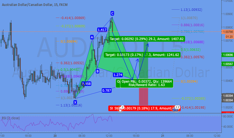 AUDCAD: Potential Cypher @ 1.0039