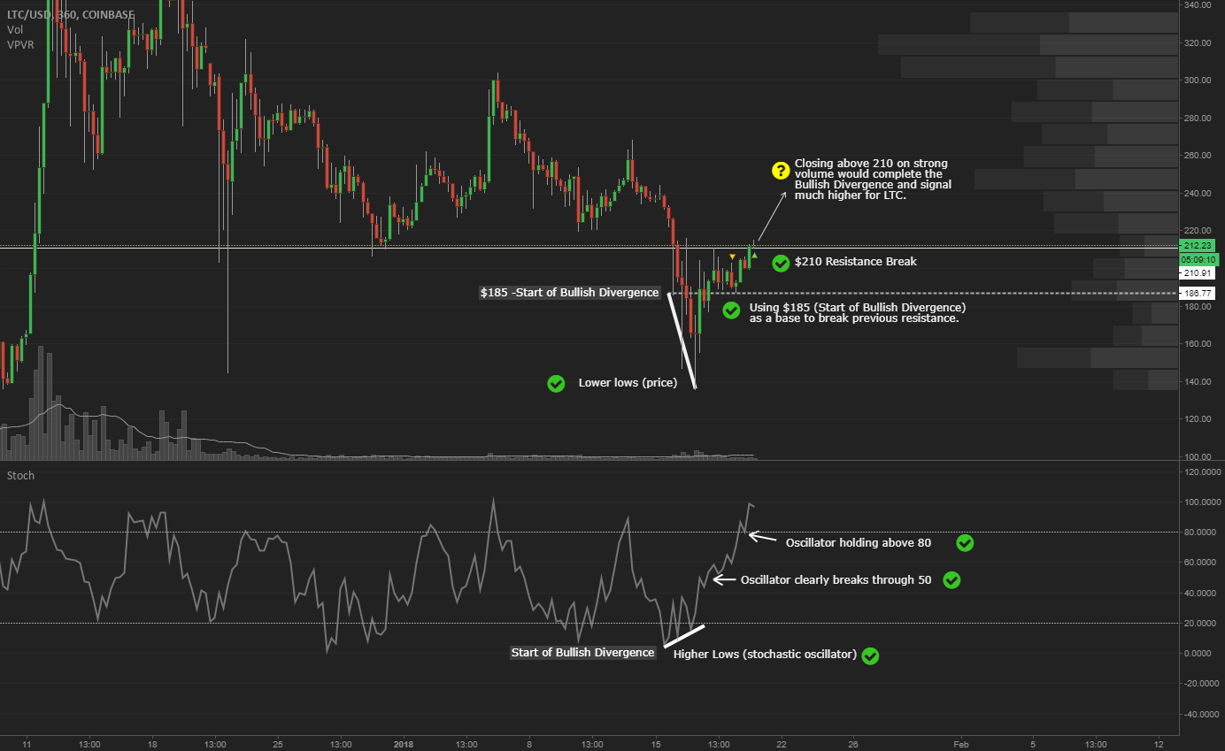LTC is meeting criteria for a Bullish Stochastic Divergence